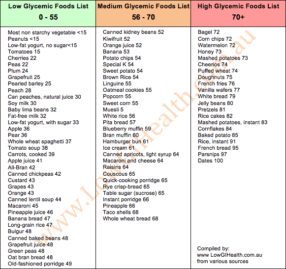Glycemic-Index-Food-List