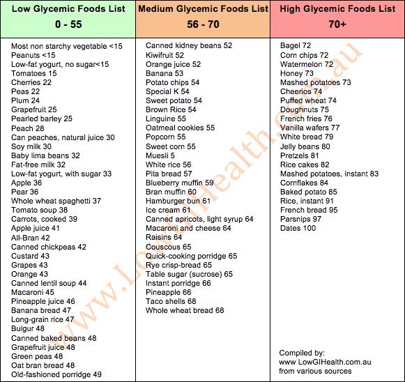 Glycemic-Index-Food-List